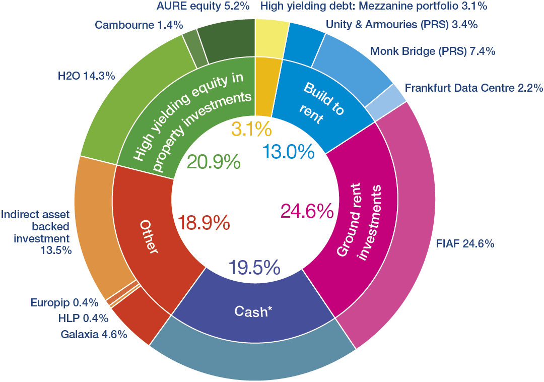 Alpha real trust pie chart nvjuhfo Image collections